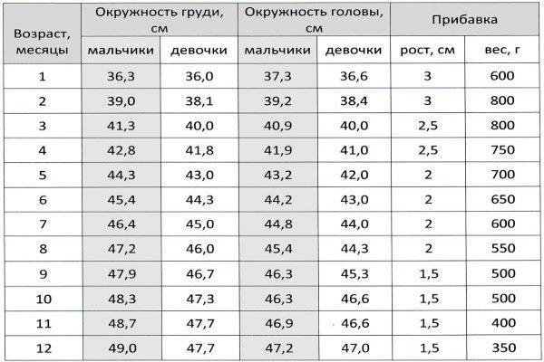 Таблица замеров окружности живота у младенцев
